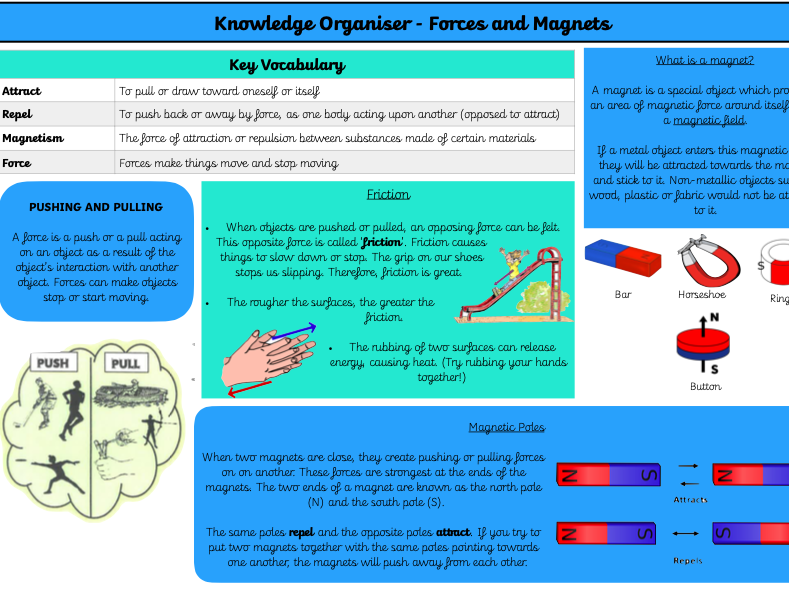 Forces and Magnets Knowledge Organiser KS2