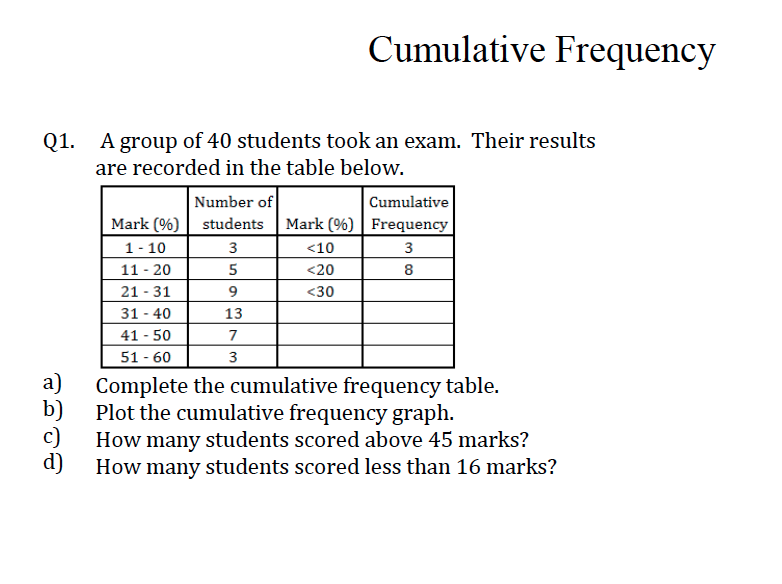 GCSE Maths Revision Cumulative Frequency