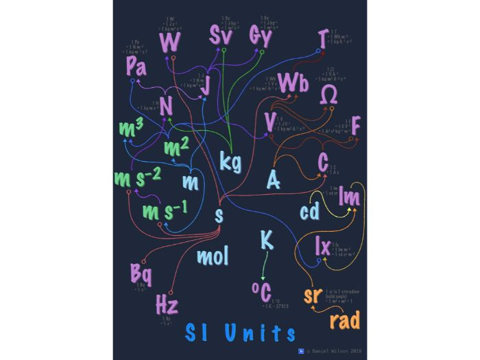 SI Units Poster (dark theme)