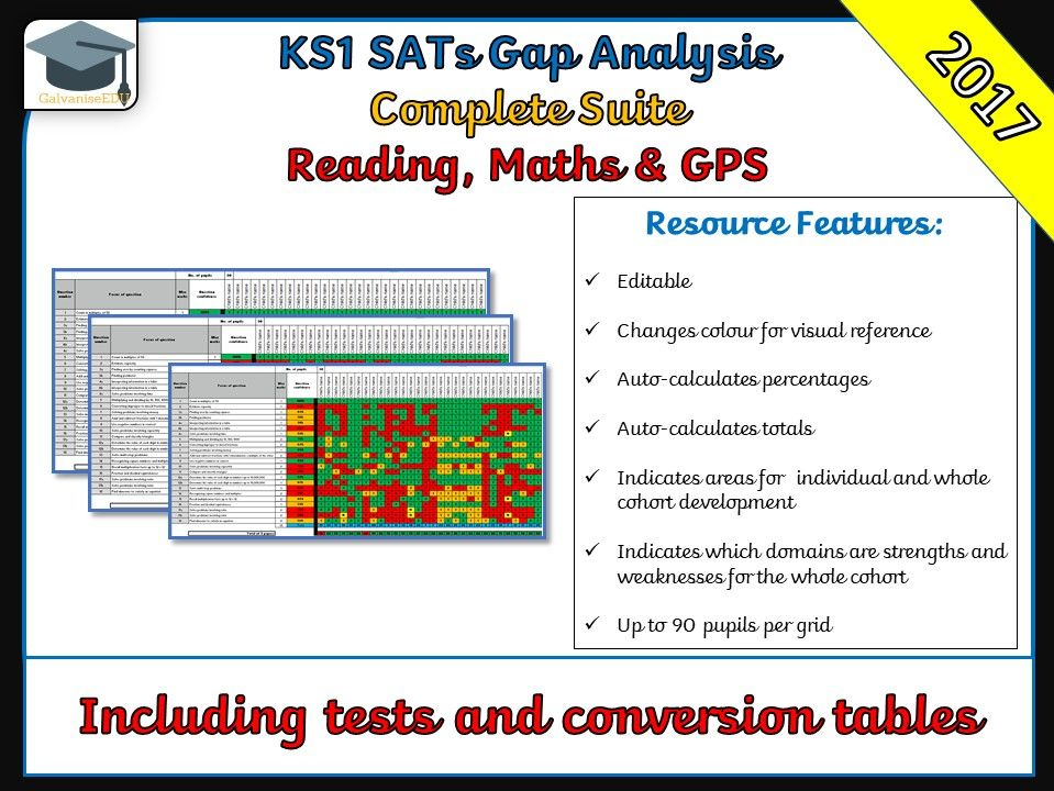 2017 KS1 SATs Gap Analysis / Question Level Analysis (All Papers)