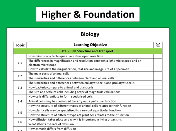 AQA Biology Learning Objectives Checklist B1 - B18