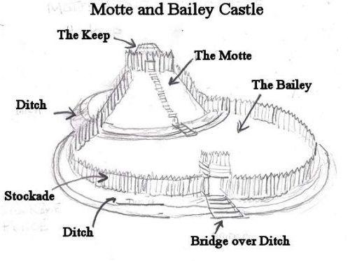 AQA GCSE History: Normans - Lesson 8: Castles