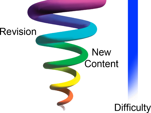 Spiral Curriculum - FRENCH