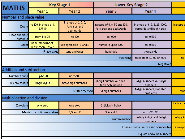 Primary Mathematics Overview Map - NC 2014 (KS1 - KS2) 'At-A-Glance' A3 Wallchart