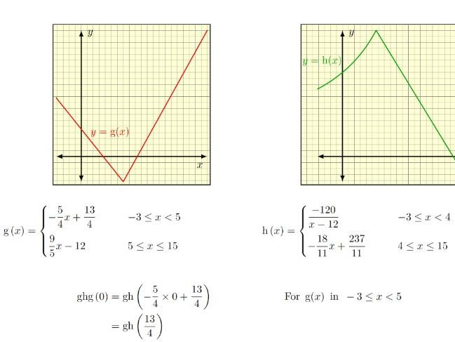 Composite Function, Inverse Function, Modulus Function and Piecewise Function Worksheets Bundle 2