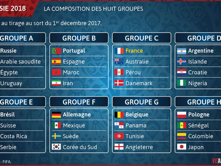 World Cup 2018 French authentic reading resource / quiz