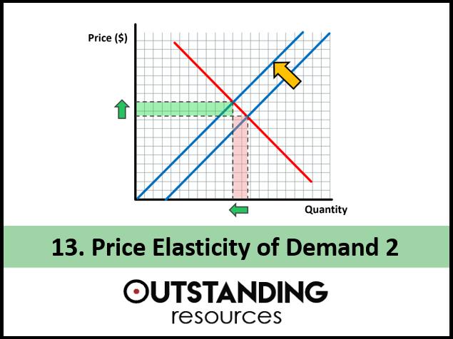 Price Elasticity of Demand (PED) - Microeconomics - Elastic