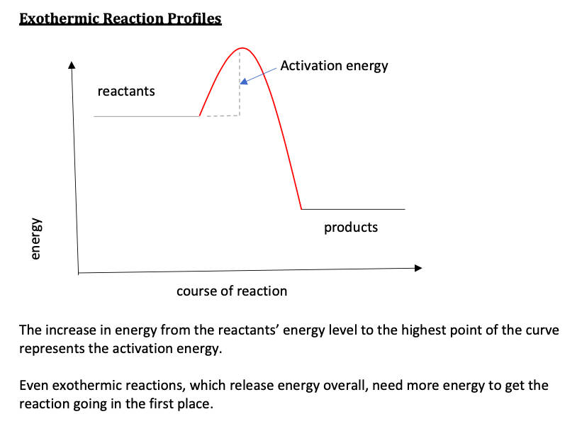 Activation Energy and Reaction Profiles