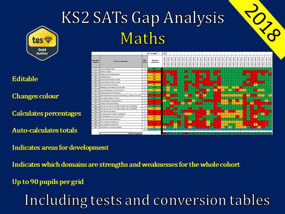 KS2 May 2018 SATs Maths Gap Analysis / Question Level Analysis - SATs Prep