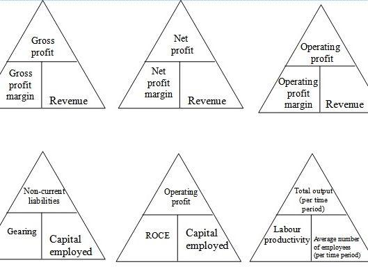 Edexcel A-level Business formulas number triangles