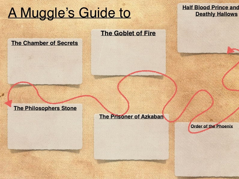 Harry Potter and the Philosophers Stone- Muggle's Mauraderers Map and Nosey Neighbour Report