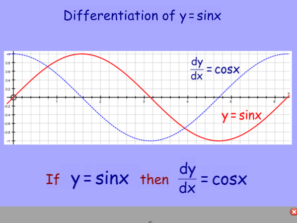 Differentiation of Sin, Cos and Tan