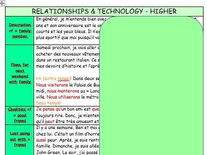 French GCSE differentiated knowledge organisers/model texts on Relationships & Technology (W./S.)