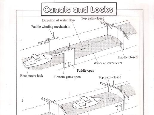 diagram of how a padlock works canals and locks by antonybatchelor teaching resources tes #10