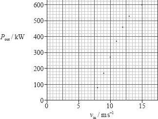 IB Diploma Physics - Unit 1 Standard Level Test