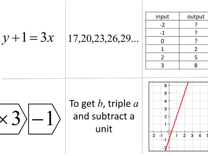 Relationships (between equations, graphs, sequences etc.)