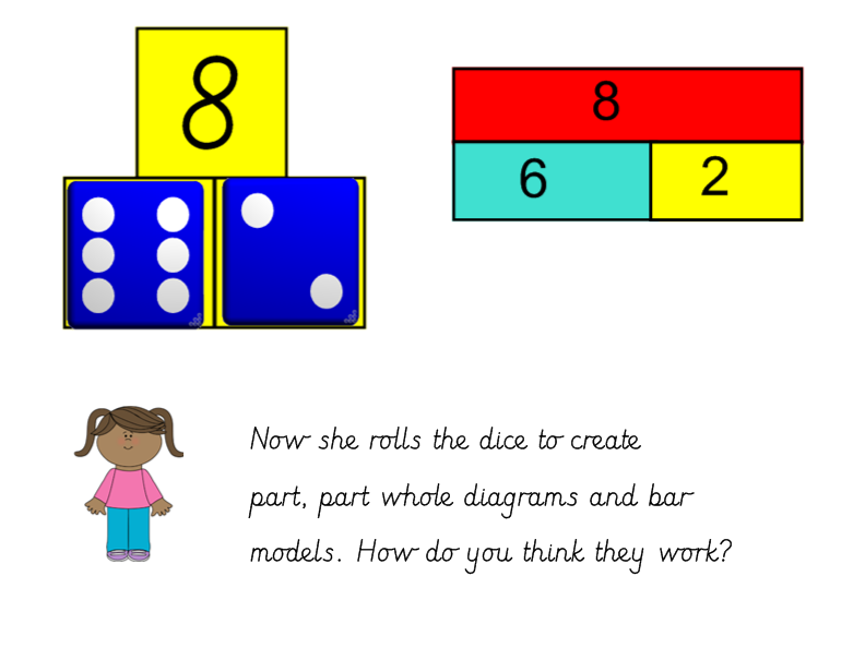 Bar Model and Part Part Whole Diagrams Adding 1 digit numbers