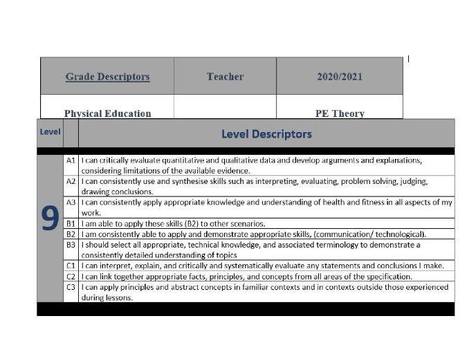 Grade Level Descriptors for GCSE PE Theory AQA - 9 Levels of Progress for each level
