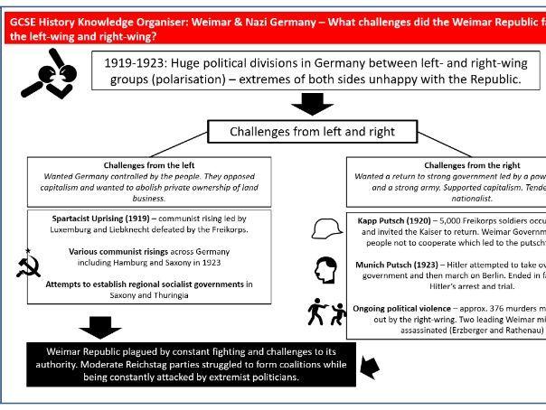 GCSE History - Germany Knowledge Organisers