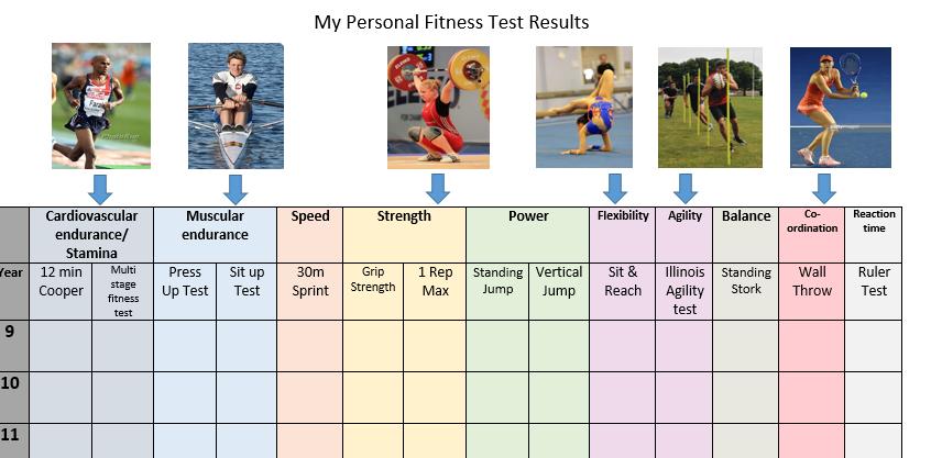 GCSE PE 2016 Fitness testing recording sheet