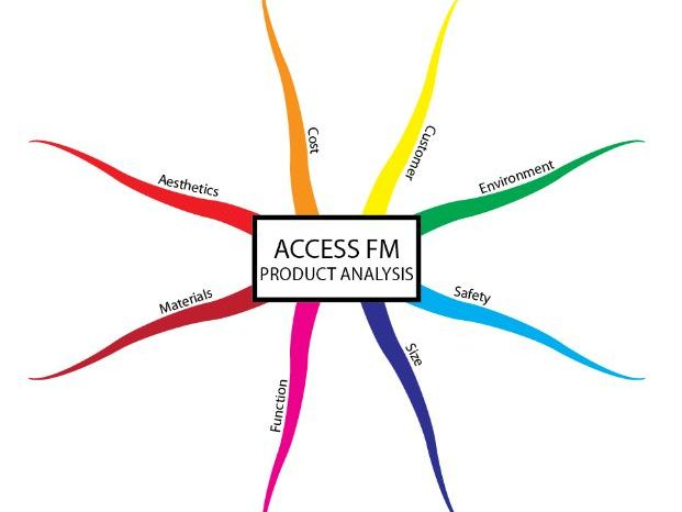ACCESSFM Mind Map - Product Analysis Tool