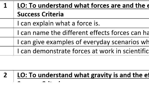 Success Criteria and LO for Forces