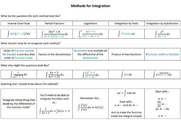 Methods for Integration