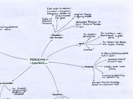 Chrétien de Troyes' Perceval mindmap bundle