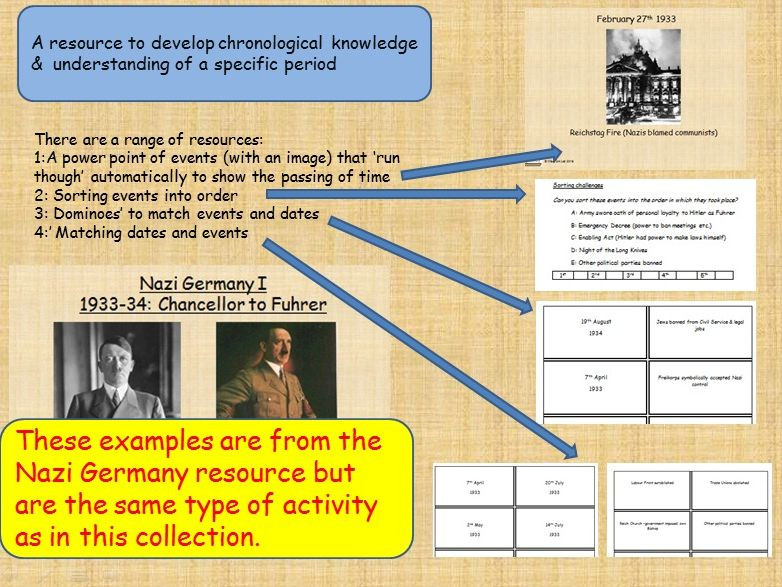 Developing chronological knowledge and understanding: 20th century Pt1: Britain in the 20th century