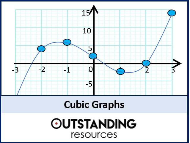 Algebra: Cubic Graphs & Factor Theorem (+ resources) - perfect for higher tier & AS level