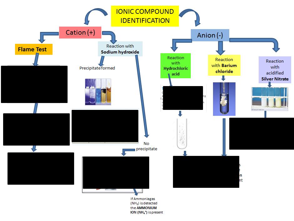 Ion Identification