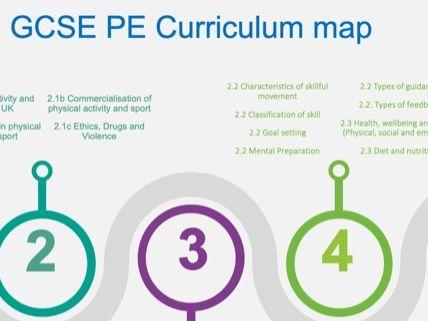OCR GCSE PE Curriculum pathway
