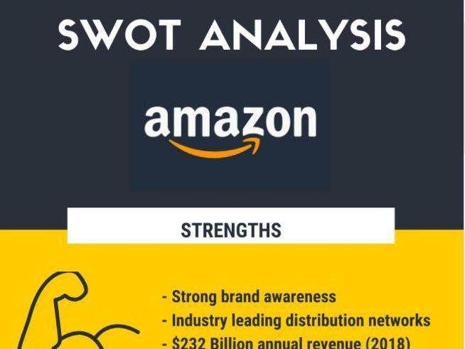 SWOT Analysis on Amazon Infographic