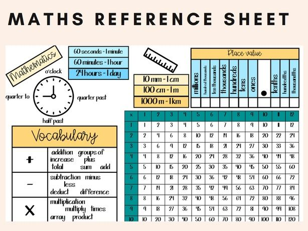Maths Reference Sheet
