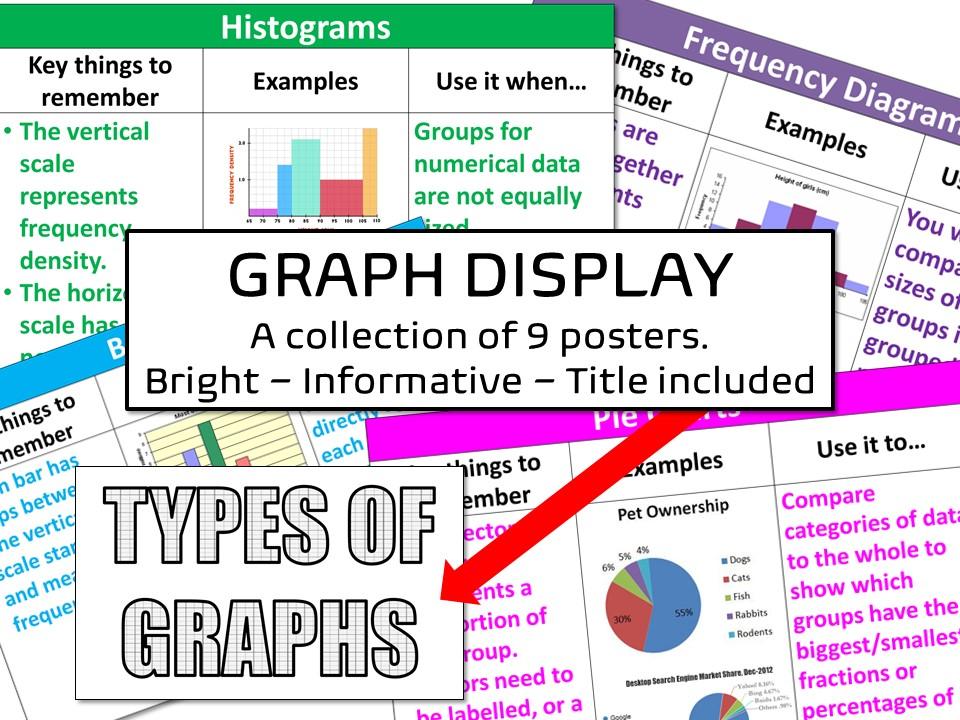 Types of Graphs Display