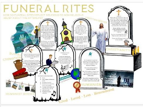 WJEC Eduqas Life and Death: Funeral Rites Learning Mat