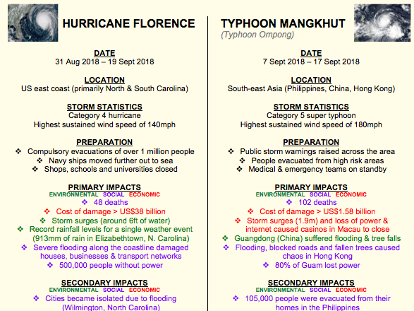 Hurricane Florence and Typhoon Mangkhut (Ompong): a comparison (Geography in the News)