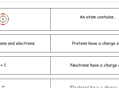 Atomic and Electronic Structure - (Loop Game!) - GCSE Chemistry/Combined Science (NEW)