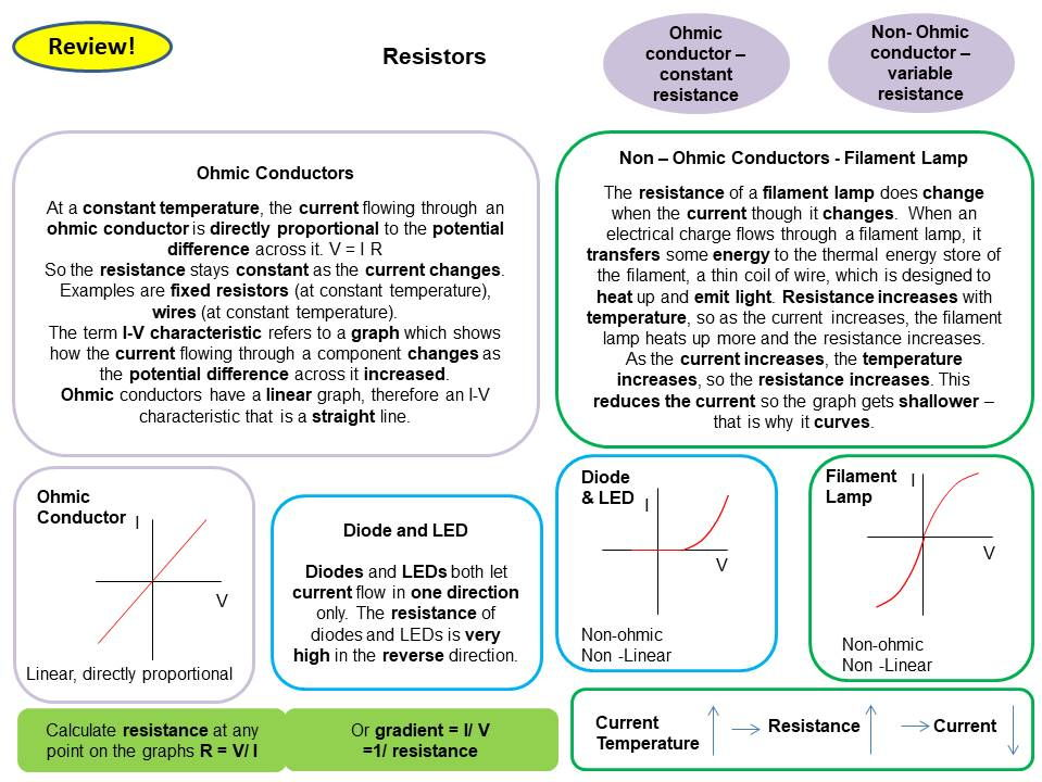Teacher/Student Revision Pack - Physics Topics 1-4 Revision Card Activities and Tarsias for New AQA Physics GCSE