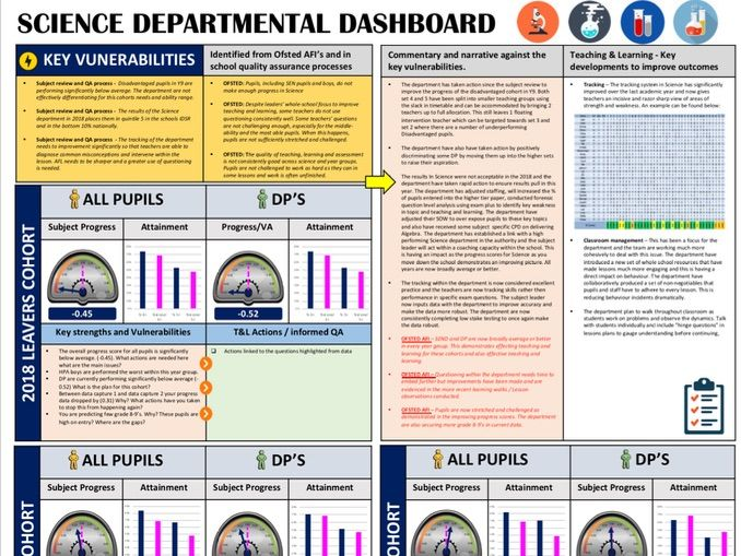 Science Performance Dashboard