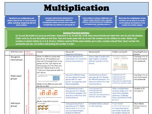 White Rose Maths Y2 Block 4 Multiplication: Weekly Planning