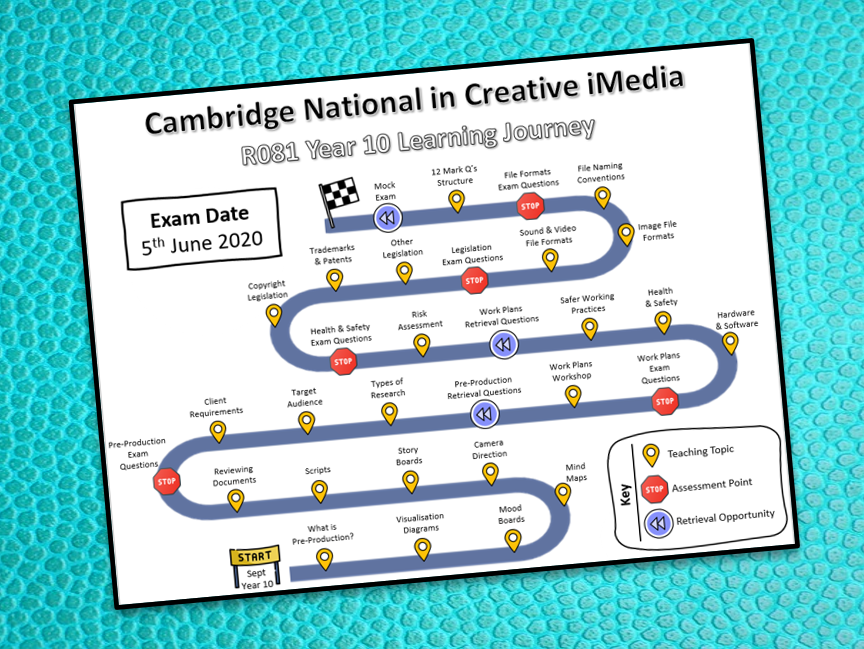 R081 Editable Learning Journey (Cambridge National in Creative iMedia)