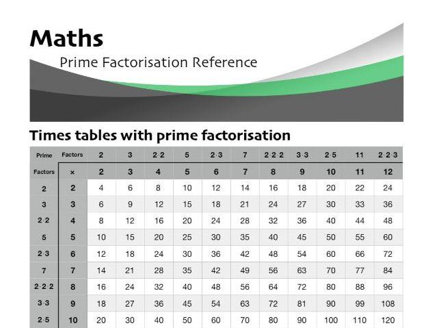 Prime Factorisation Reference