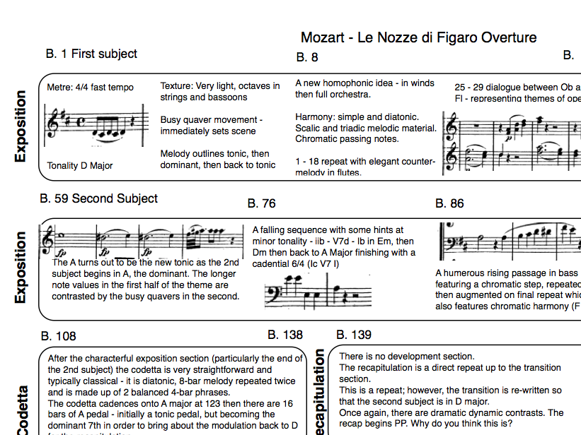 Mozart-Le Nozze di Figaro - Overture