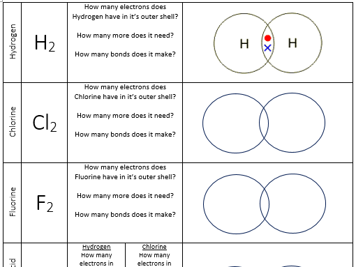 Covalent bonding dot and cross diagrams