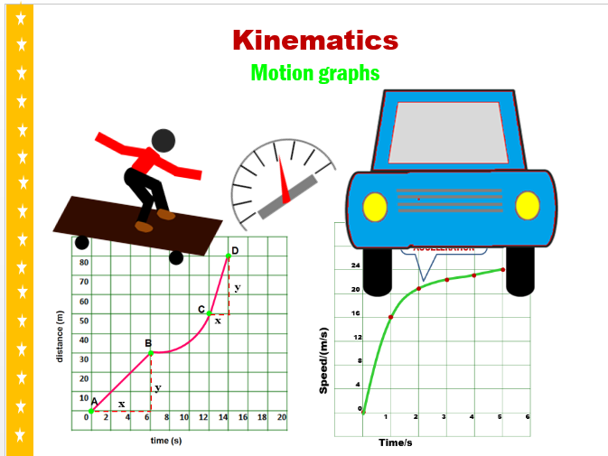 Kinematics- Motion Graphs