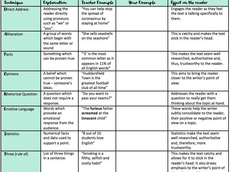 DAFOREST Techniques Grid/Persuasive Language Techniques Grid