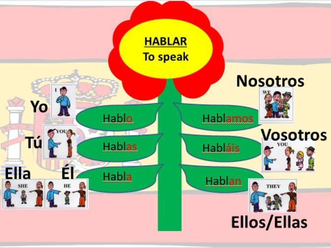 Present simple in Spanish - Presente simple