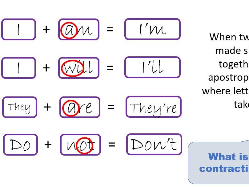 SPAG- Year 2- Apostrophes for omission and possession