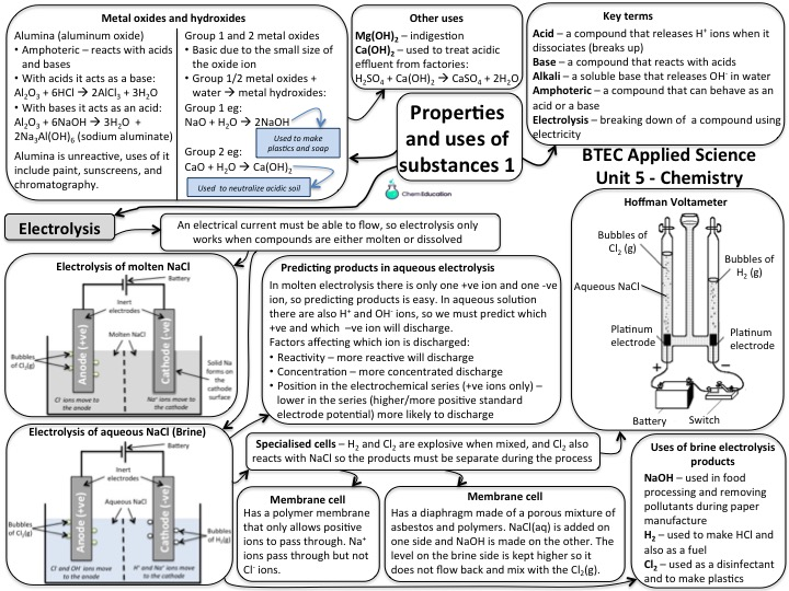 NQF BTEC Applied Science level 3 - Unit 5 Chemistry Learning Aim A1 Mind map part 1